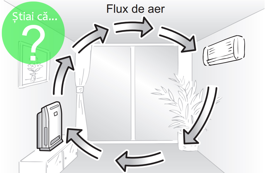 flux-aer-purificator-aer-conditionat